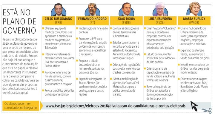 O Jornal Metro fez um comparativo,  resumindo o programa de governo (projeto)  dos principais candidatos em SP.
