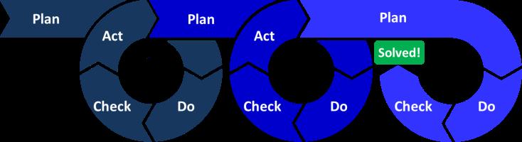 Ciclo PDCA de 1 até N. O ciclo consiste em realizar as ações em circulos, até achar a resposta: Plan-Do-Act-Check