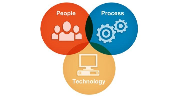 Os 3 pilares da Gestão de TI: Pessoas, Processos e Tecnologia